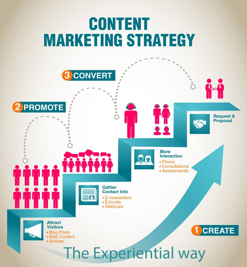Content Marketing Strategy – the Experiential way